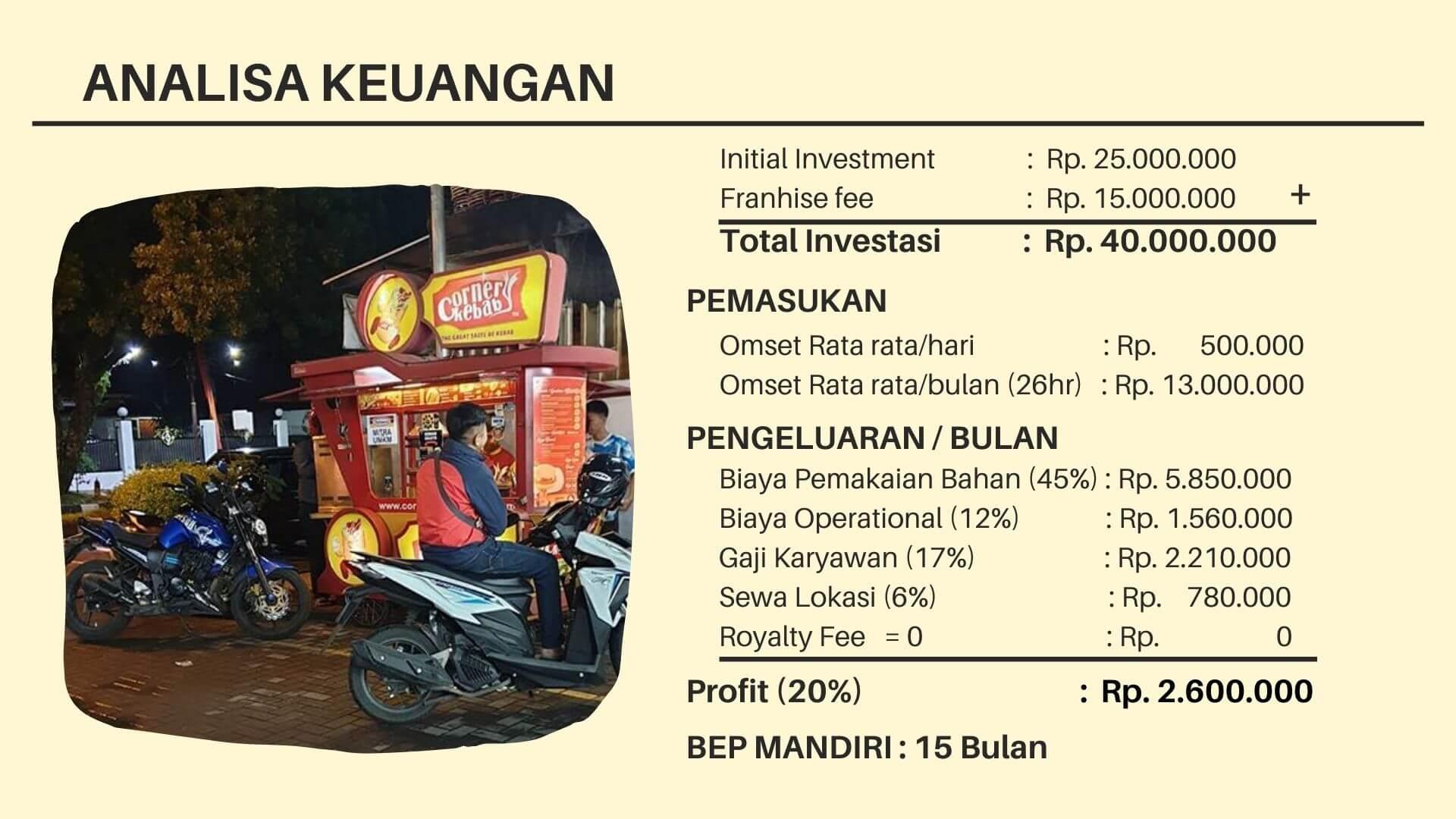 Proyeksi Bisnis corner kebab franchise